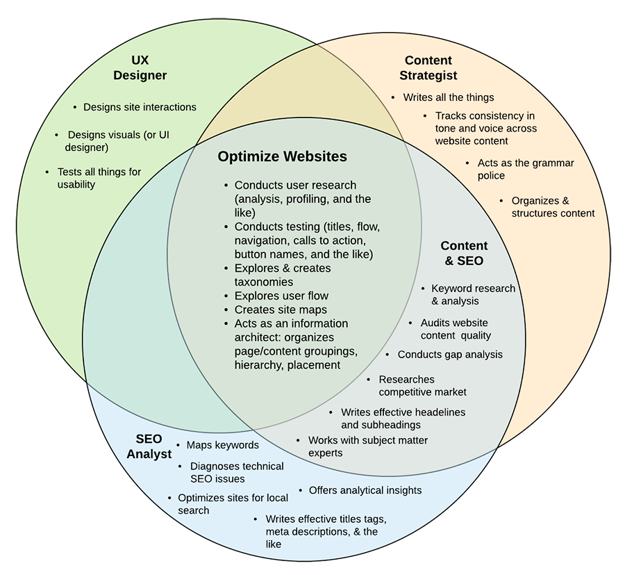 Venn diagram showing the skills that overlap between the rolls of a UX expert, SEO analyst, and content specialist